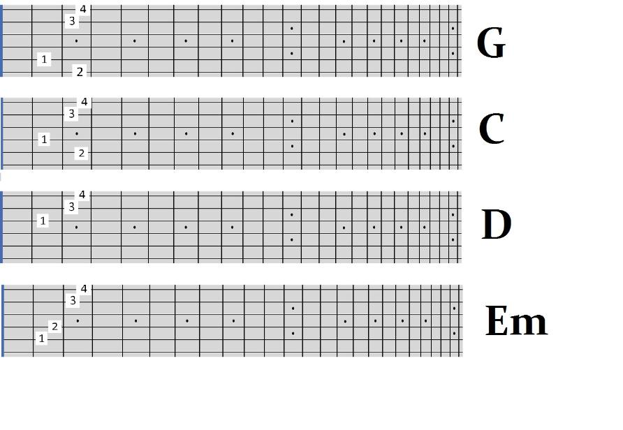Gospel Songs Guitar Chords Pdf